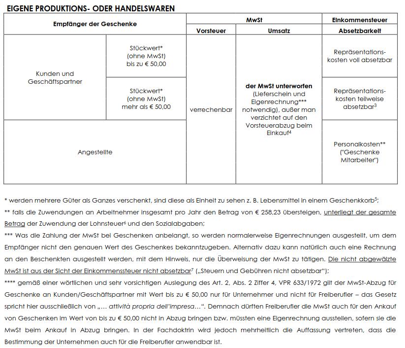 Buro Aichner In Bruneck Wirtschafts Steuer Arbeitsrechtberater